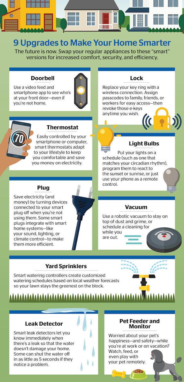 allstate-infographics-smart-home-1-2